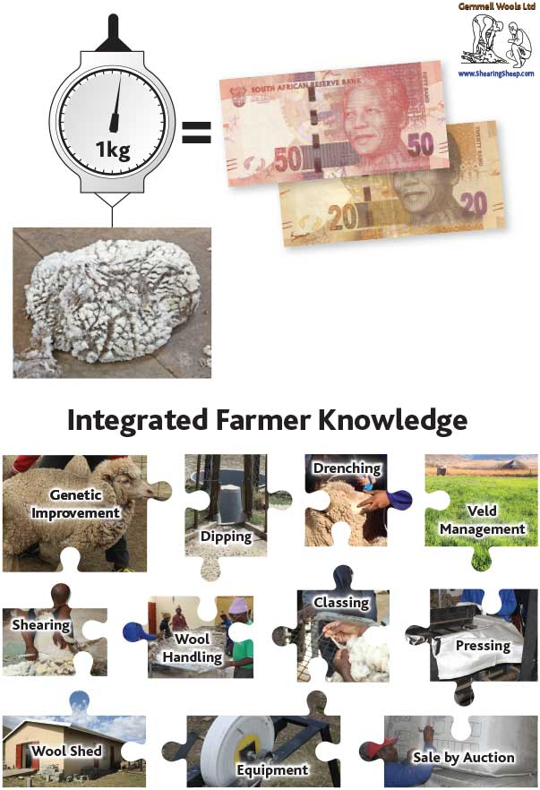 Integrated Farmer Knowledge